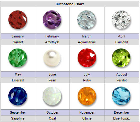 What Is Your Birthstone Celovis Jewelry